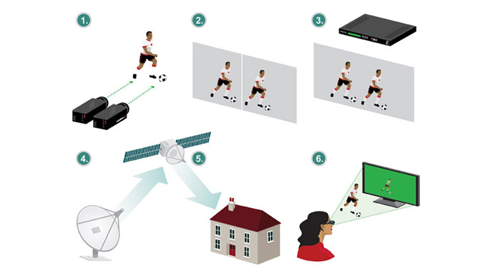 How 3DTV Actually Works